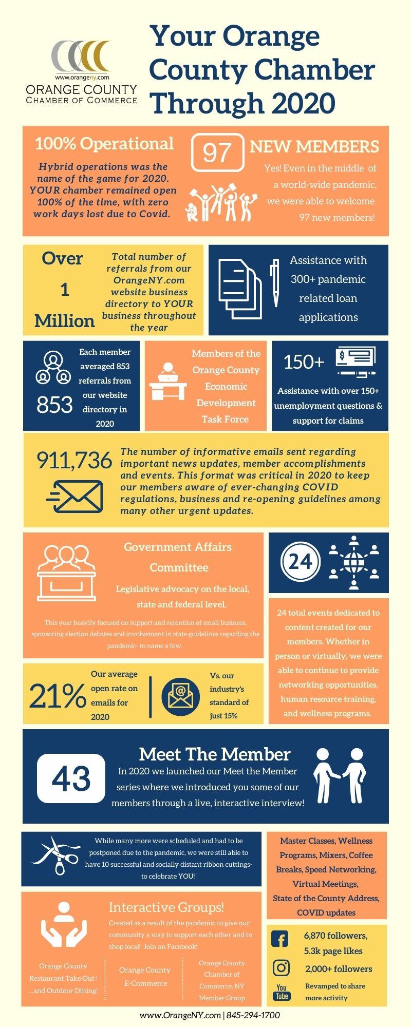 Orange County Chamber of Commerce 2020 Accomplishments